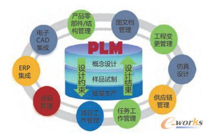 企业的PLM管理平台