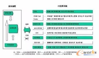 流程类型的特点与IT应用系统的特点的结合关系