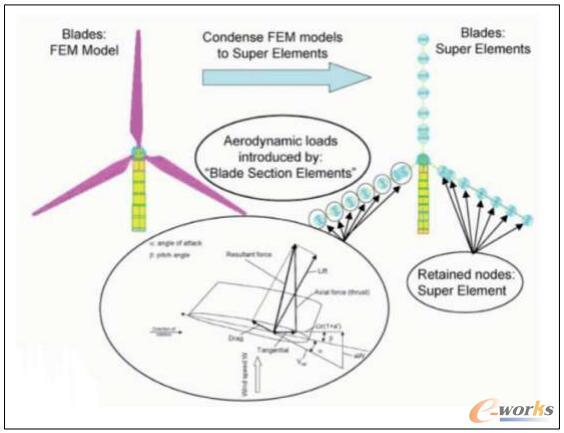 利用超单元和空气动力的叶片截面单元构建的叶片模型