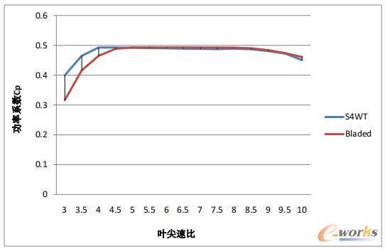 机组CP曲线对比
