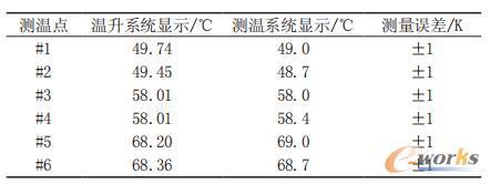 试验数据对比表