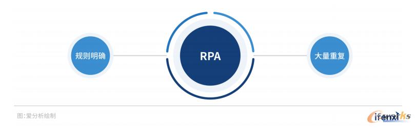 RPA使用的场景条件