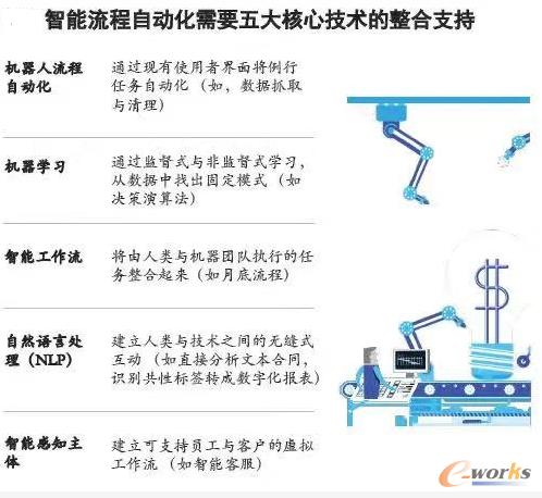 智能流程自动化五项核心技术