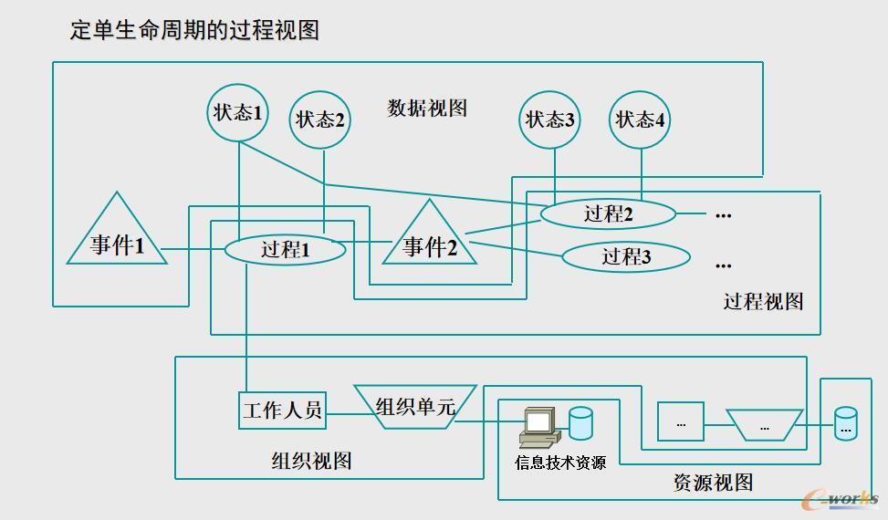 过程管理模式