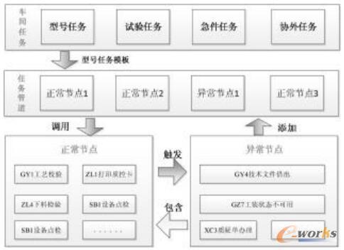 制造过程模型的原理图