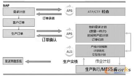 高级计划与排程系统基本逻辑