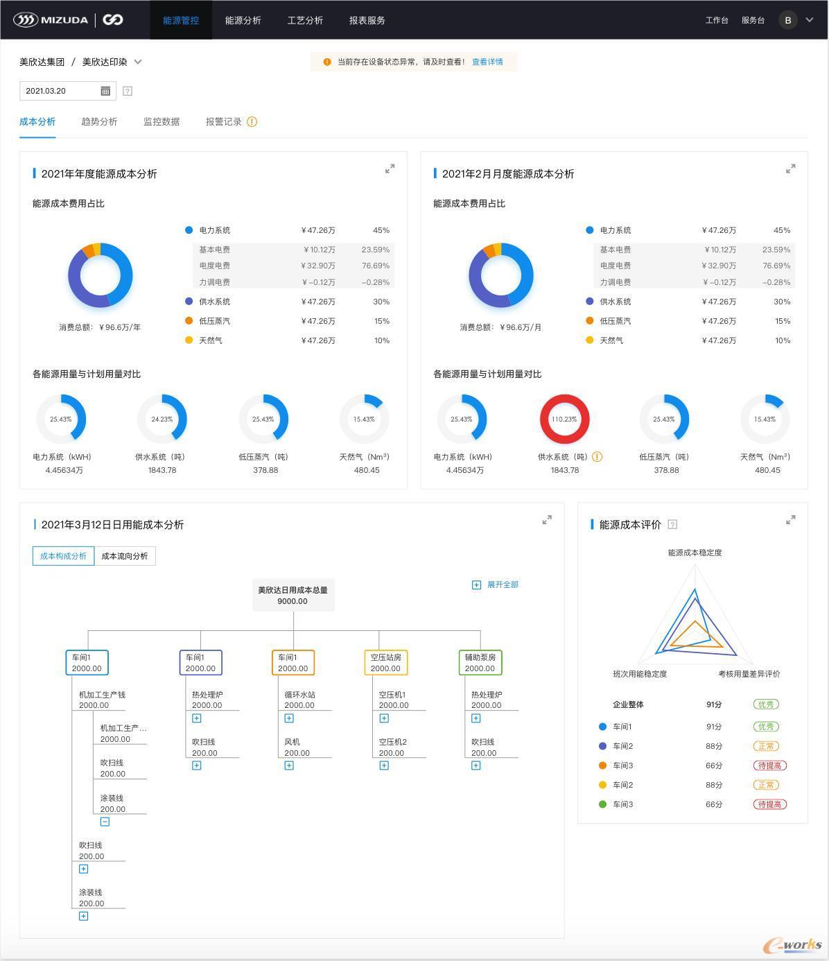 度能-能源成本分析界面(示例)