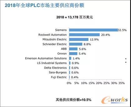 全球PLC市场