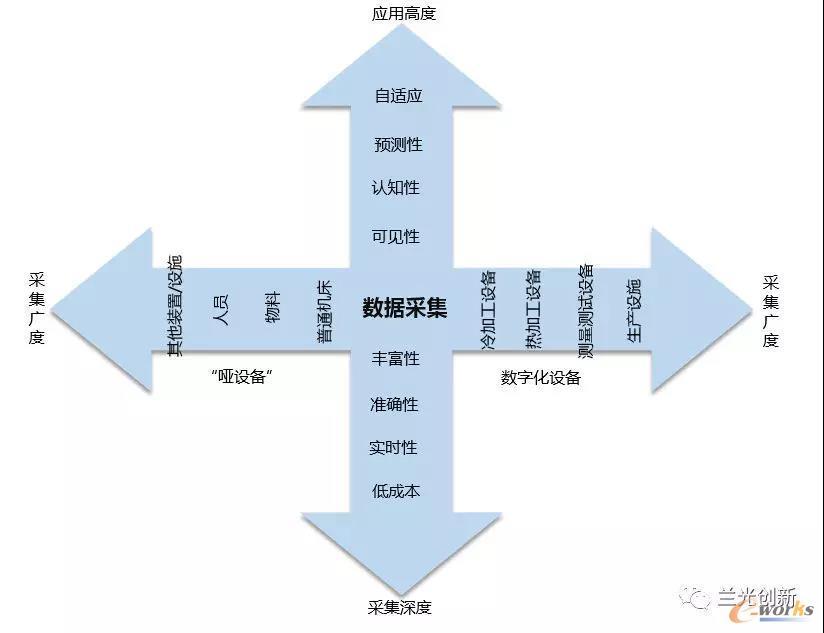 制造数据采集的发展方向
