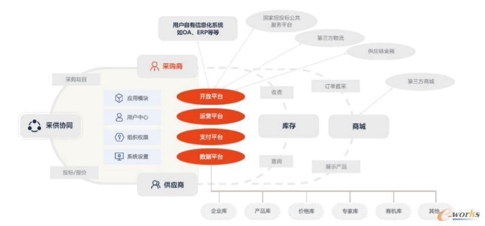 隆道平台业务生态