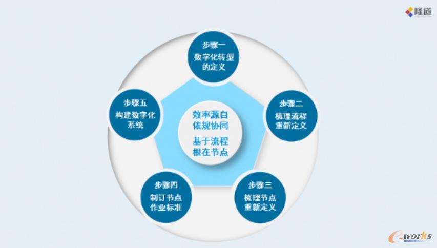"""隆道助力企业数字化转型五步走""""方法论"""""""