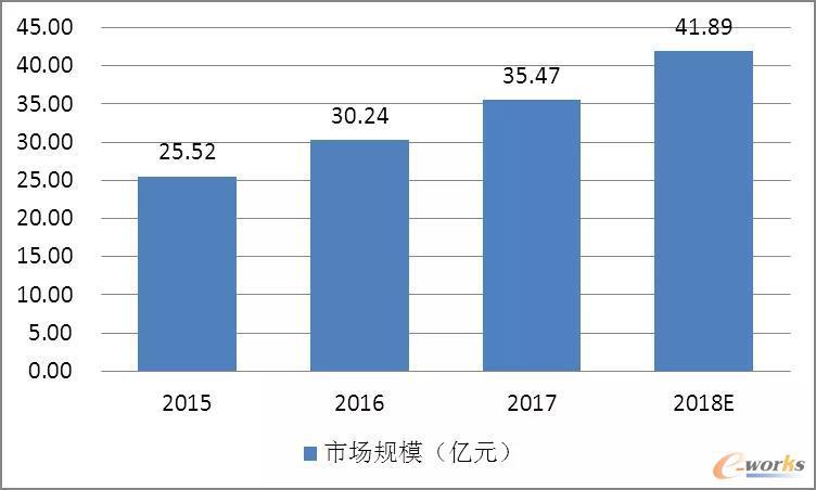 2015-2018年中国CAE行业市场规模