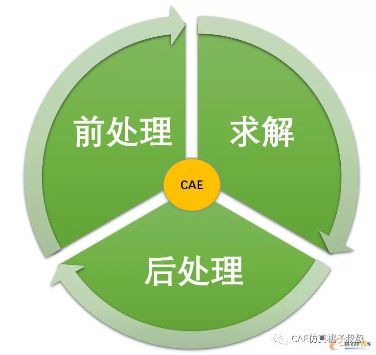 CAE技术的三大要素