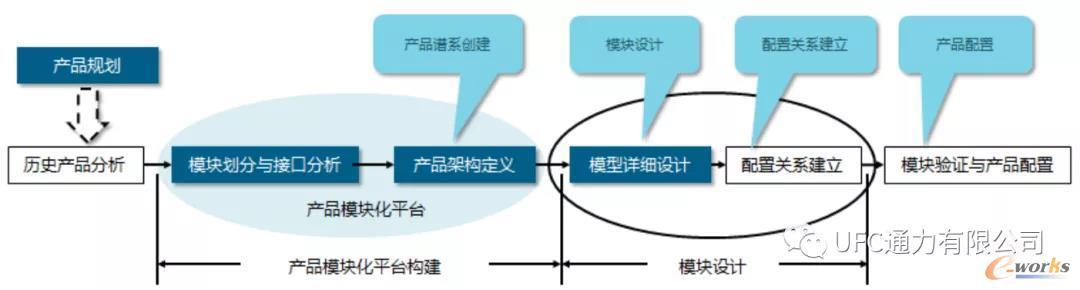 产品模块化设计实施过程