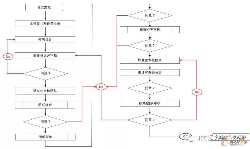 模块设计及评审流程