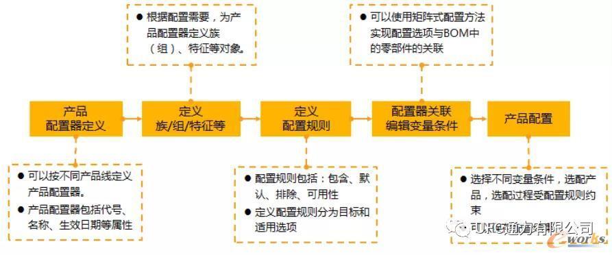基于Teamcenter产品配置器的产品配置过程
