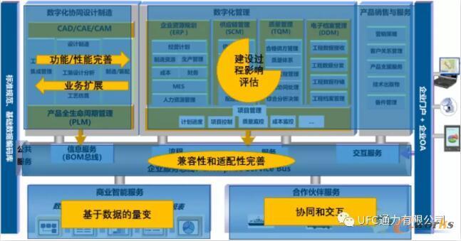 信息化规划与PLM深化应用和功能扩展