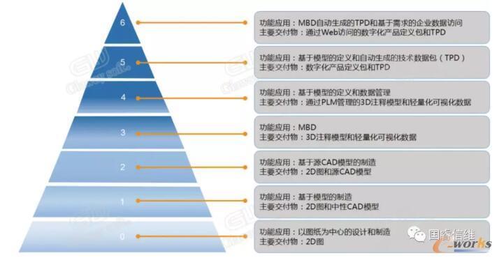国际通行的MBD能力等级标准