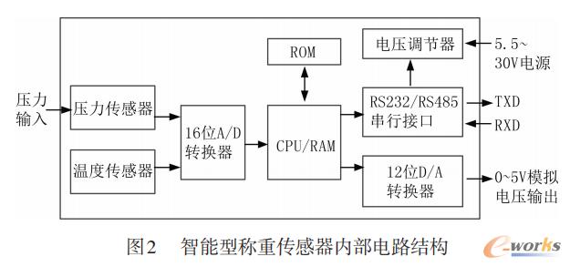 智能型称重传感器内部电路结构