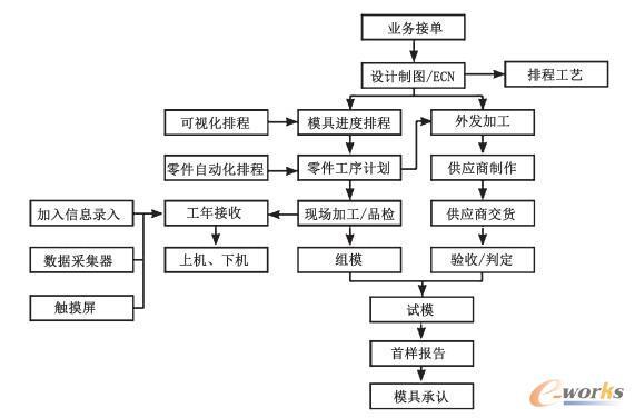 冲压模具项目管理平台流程图