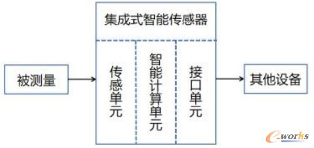 集成式智能传感器组成图