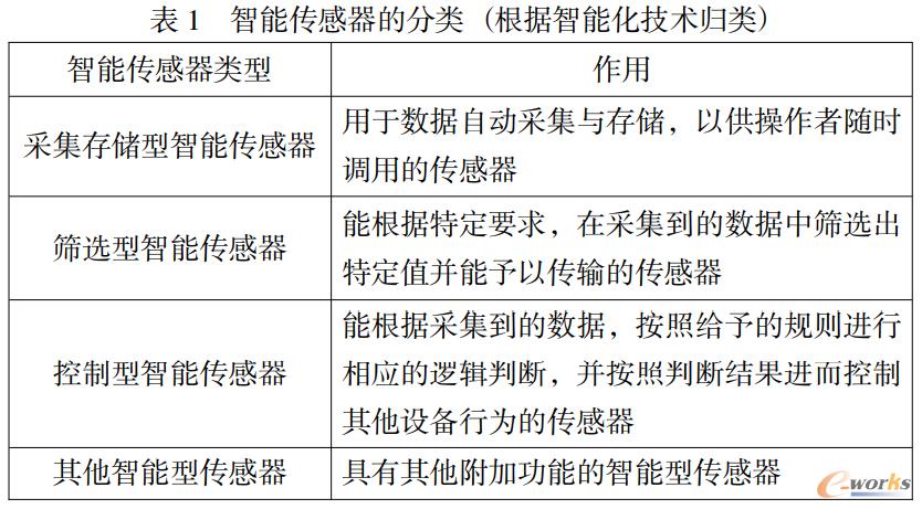 智能传感器的分类 (根据智能化技术归类)