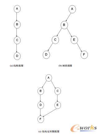 三种常见的版本管理模型