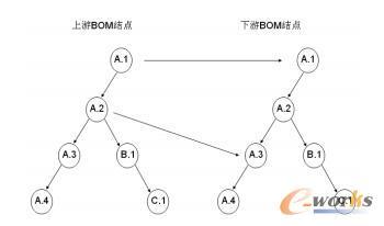 BOM版本多视图树状模型