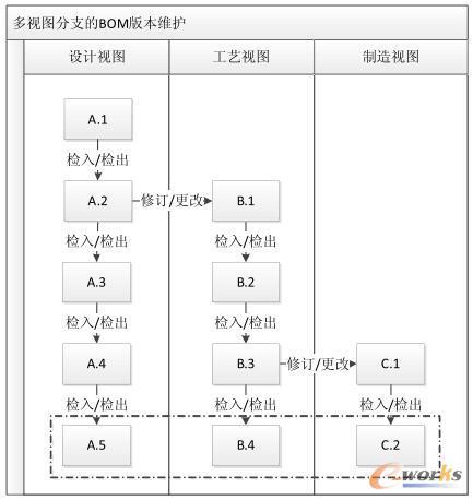 扩展视图分支后的BOM版本维护机制