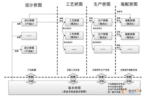 基于产品结构多视图的产品数据集中管理模型