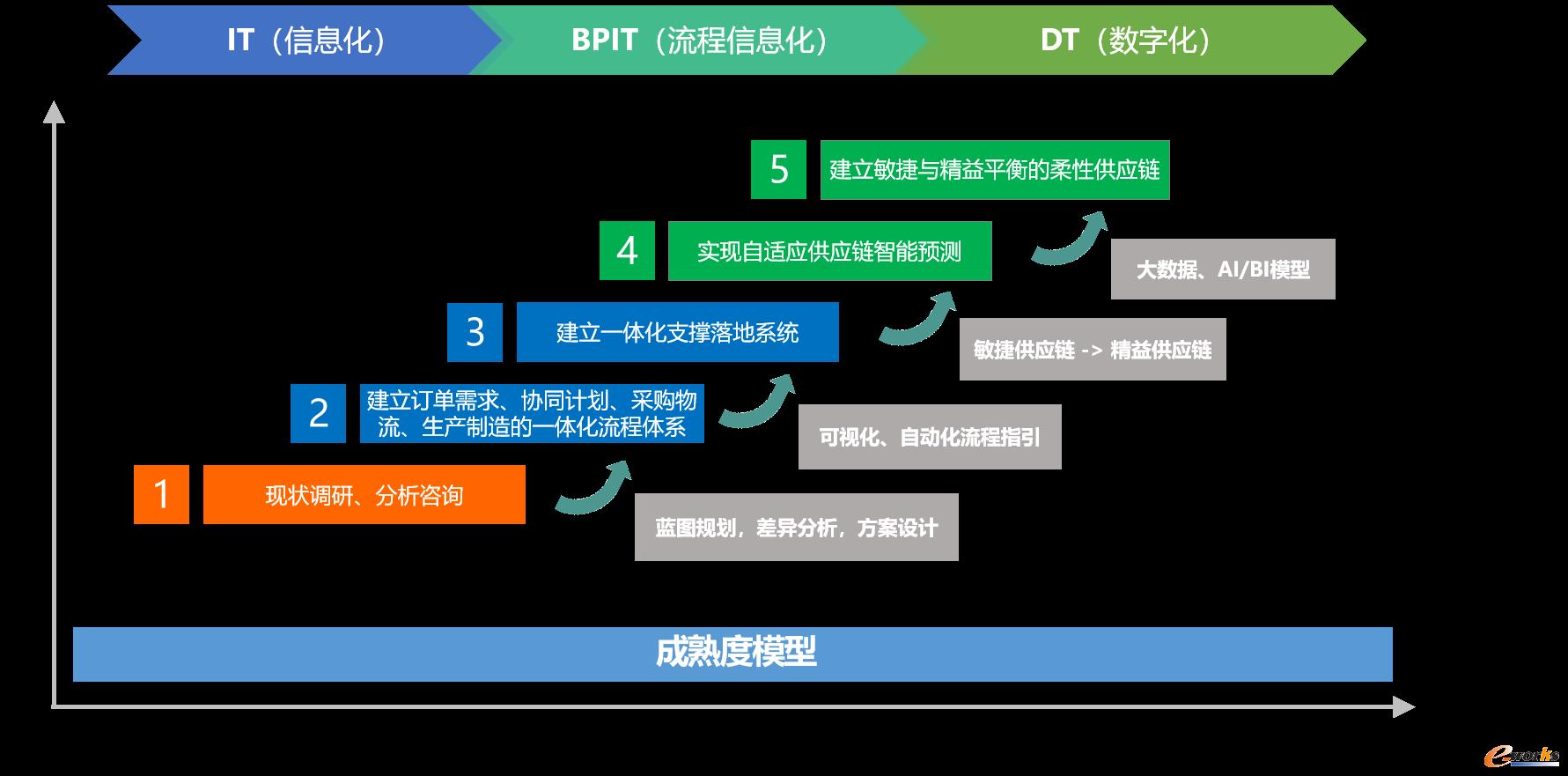 微创网络制造业企业自适应供应链推进路线图