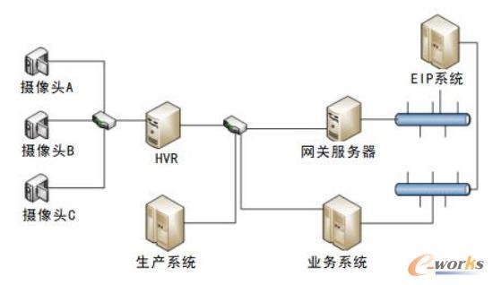 组建网关服务器相关网络参考图