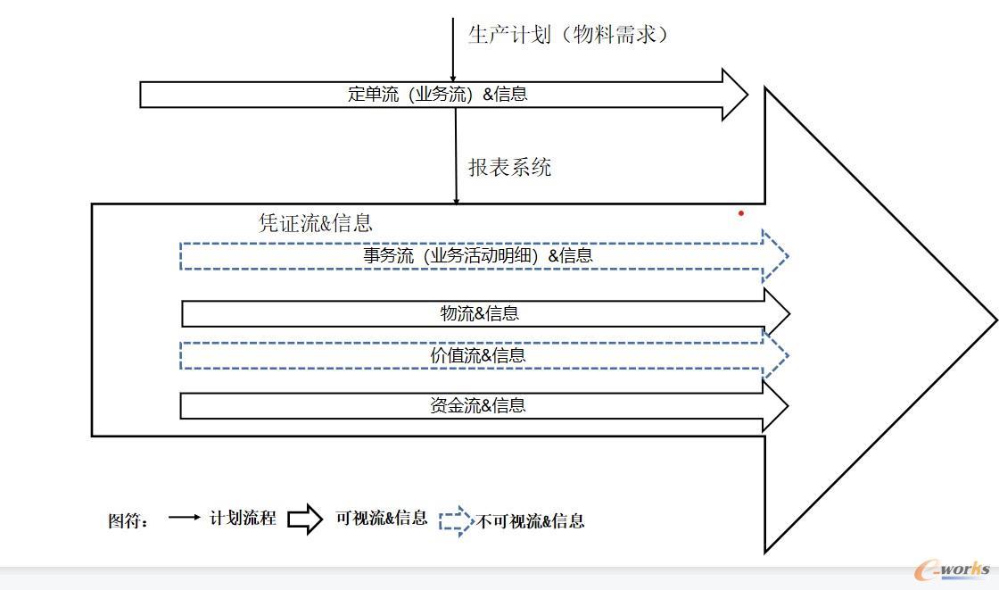 图1 传统的生产运作管理信息图