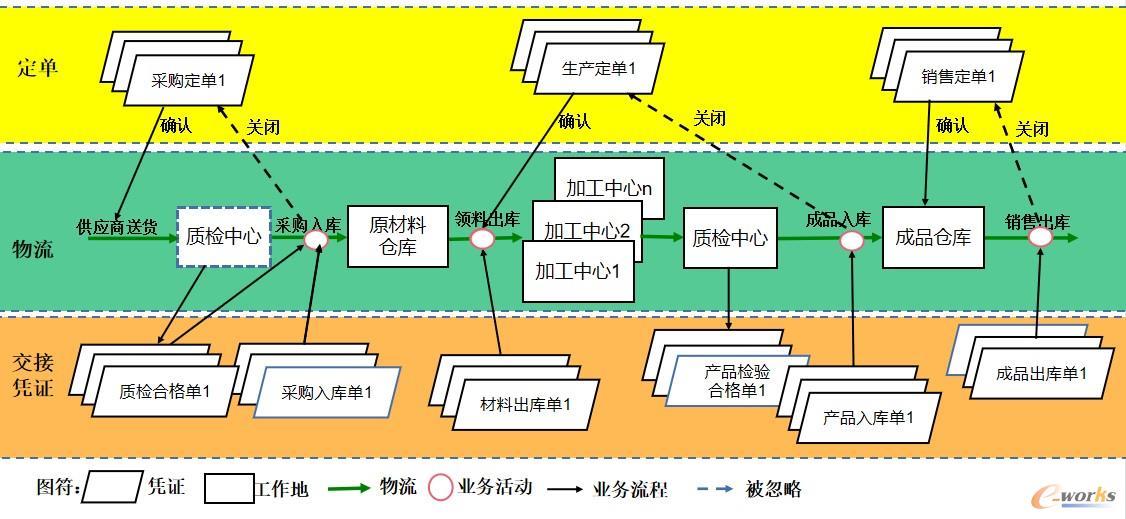 图2 传统的生产运作管理及关系图