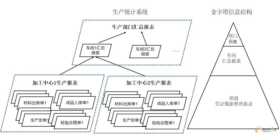 图3 传统的生产统计系统的信息处理方法