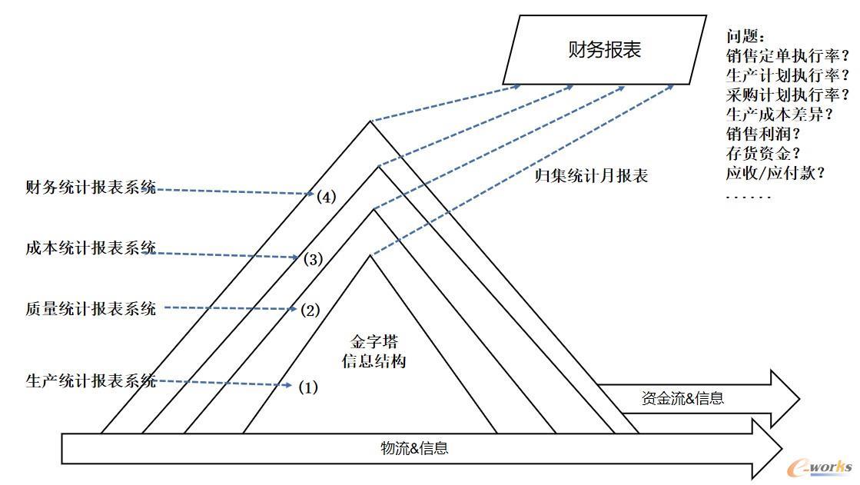 图4 传统的生产运作统计报表系统