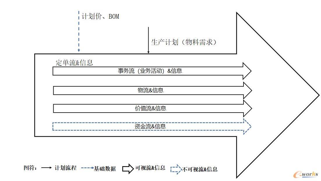 图 1ERP的生产运作管理信息图