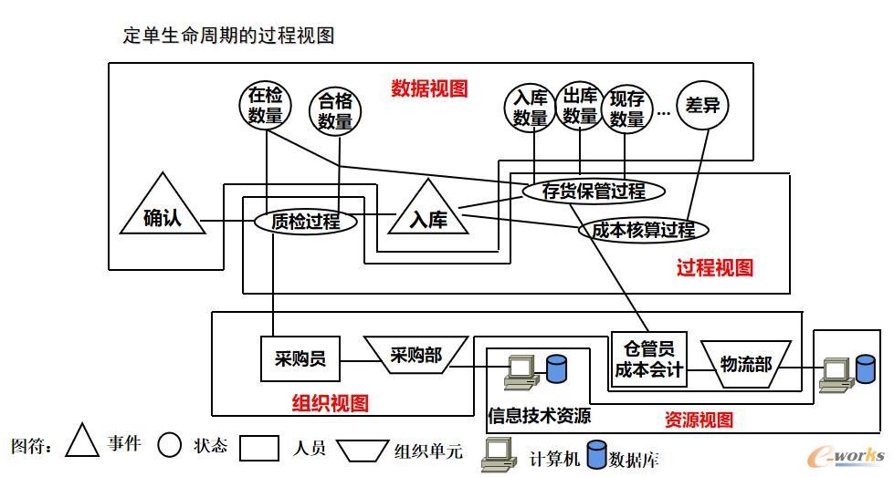 图2 采购定单的过程视图