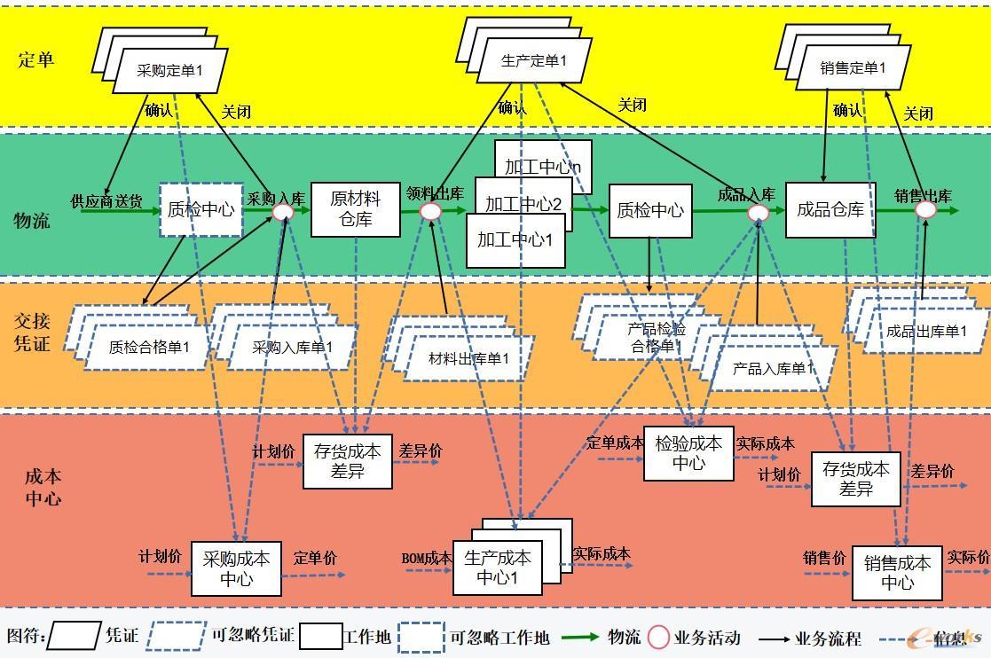 图3 ERP的生产运作管理及互联关系图