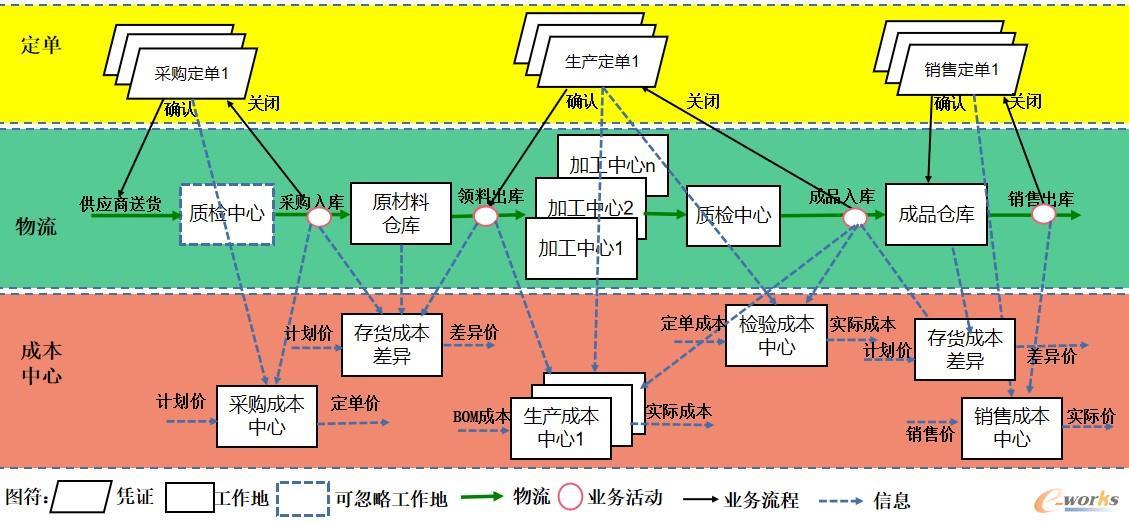 图4 ERP的生产运作管理及互联关系图2