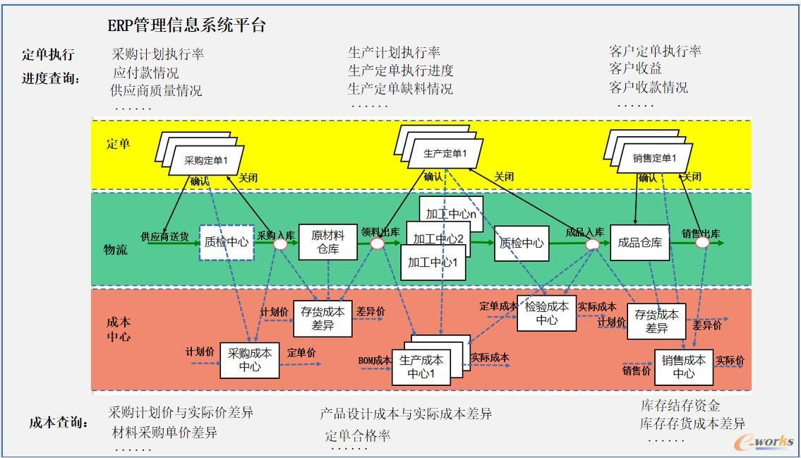 图5 ERP生产运作管理信息系统平台及应用
