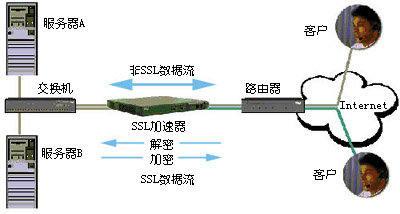 升级光纤接线图