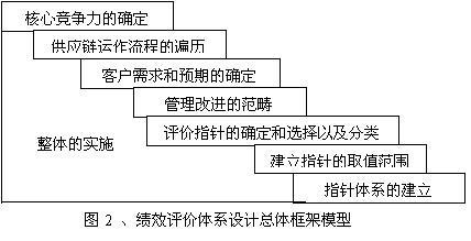 供应链管理的实施原则和步骤