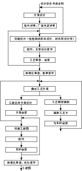 产品开发流程管理的要素