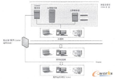 图2 eda平台网络结构图