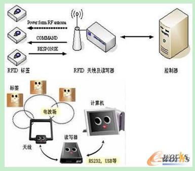 RFID组成及工作原理