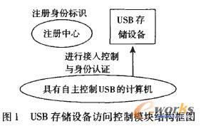 USB存储设备访问控制模块结构框图