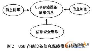 USB存储设备信息保障模块结构框图