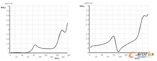 0mpa时,参考节点在z轴方向谐响应曲线起始频率处的振幅如表6所示.