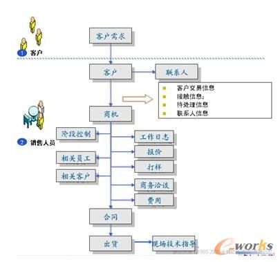 逐日資訊_【逐日資訊】crm卓越管理模式